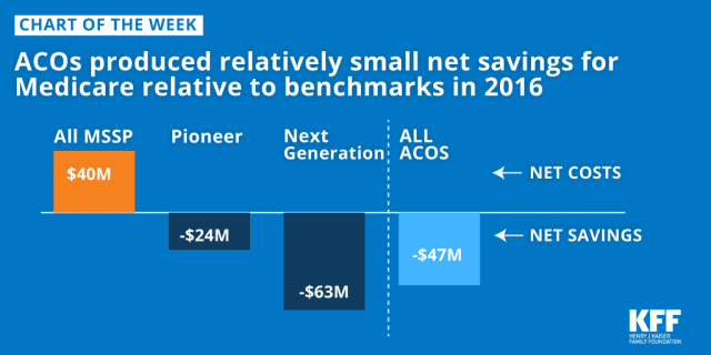 c44fd5de38f9b2 ACOs produced relatively small net savings for Medicare relative to  benchmarks in 2016