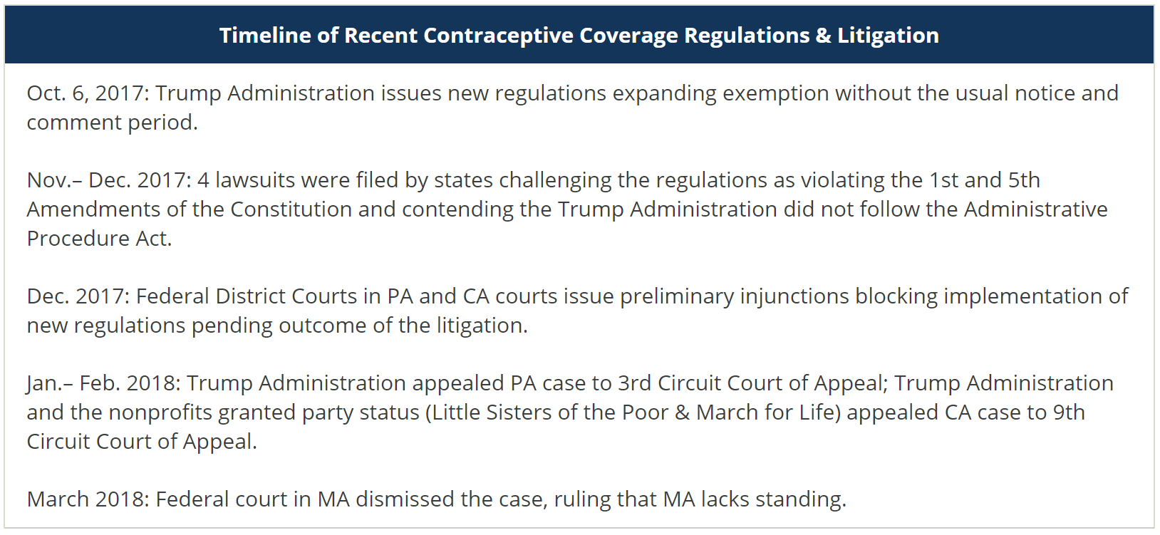 State and Federal Contraceptive Coverage Requirements