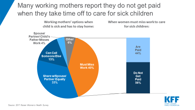 Women, Work, and Family Health: Key Findings from the 2017