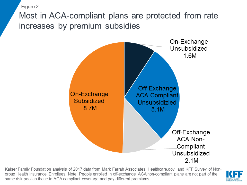 Proposals for Insurance Options That Don't Comply with ACA Rules