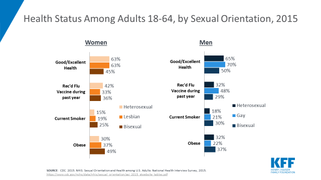 Health and Access to Care and Coverage for Lesbian, Gay