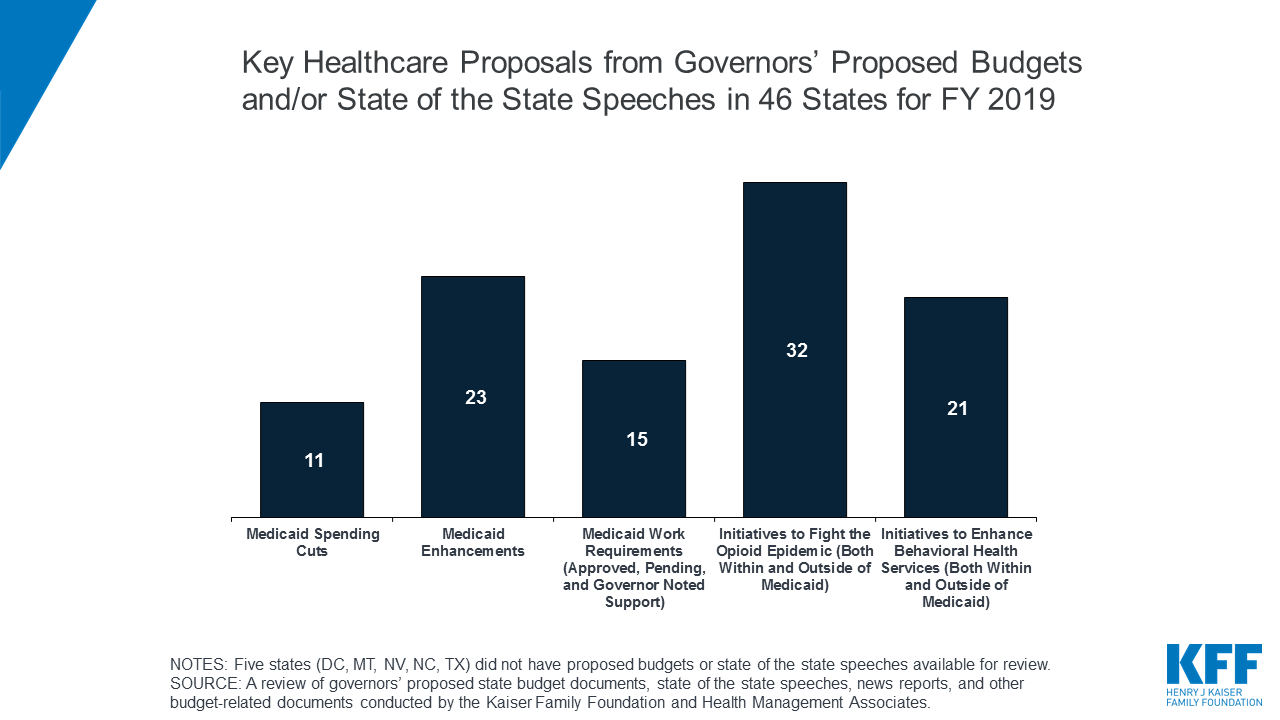 Governors' Proposed Budgets for FY 2019: Focus on Medicaid