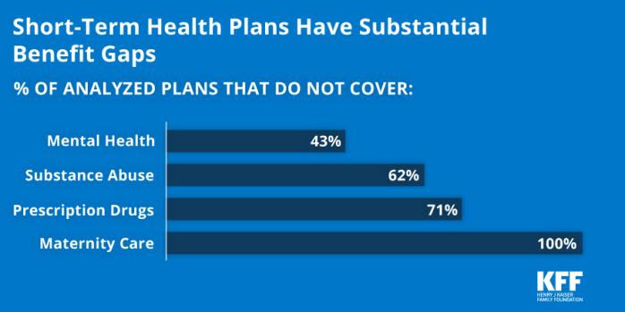 Short Term Health Insurance >> Short Term Health Plans Have Substantial Benefit Gaps