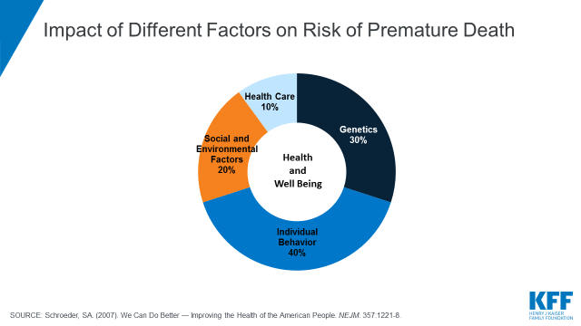 Beyond Health Care: The Role of Social Determinants in Promoting
