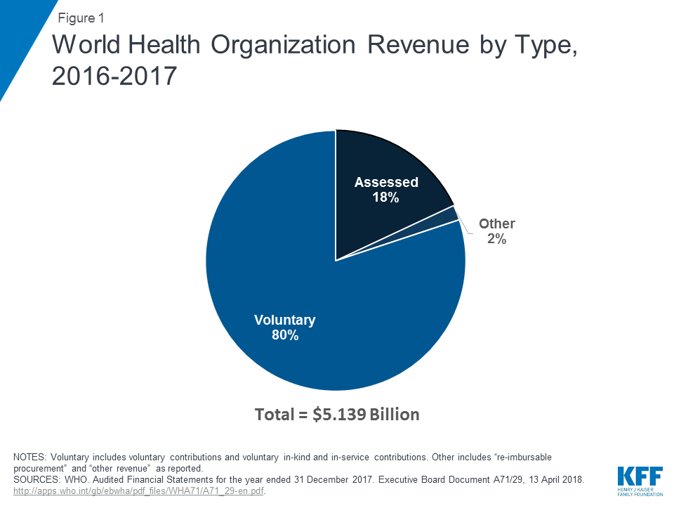 The U S  Government and the World Health Organization | The Henry J