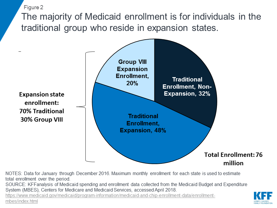 Implications of the ACA Medicaid Expansion: A Look at the Data and