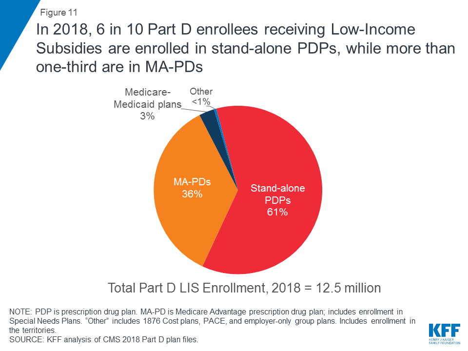 Medicare Part D in 2018: The Latest on Enrollment, Premiums