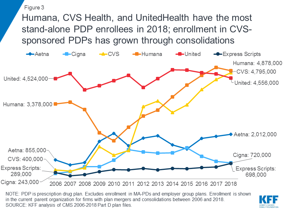 enrollees by provider