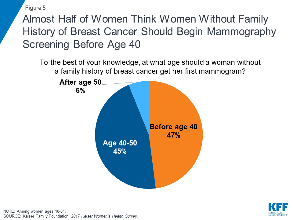 Coverage of Breast Cancer Screening and Prevention Services
