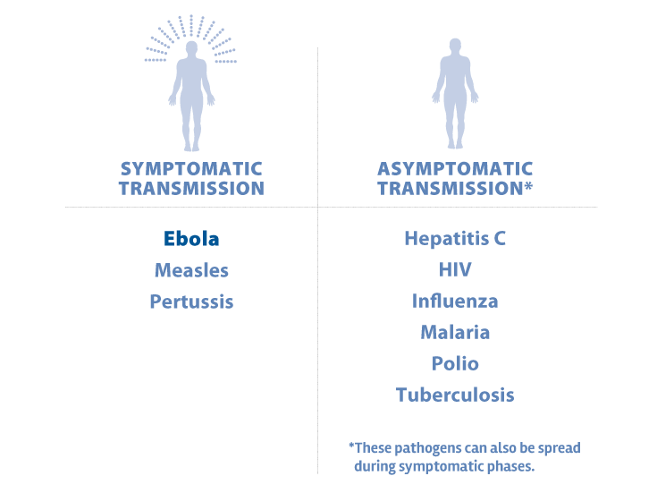 Ebola: Five Key Questions | The Henry J  Kaiser Family Foundation