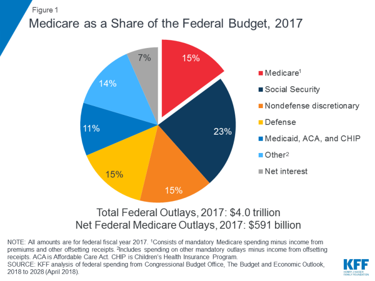 Figure 1: Medicare as a Share of the Federal Budget, 2017