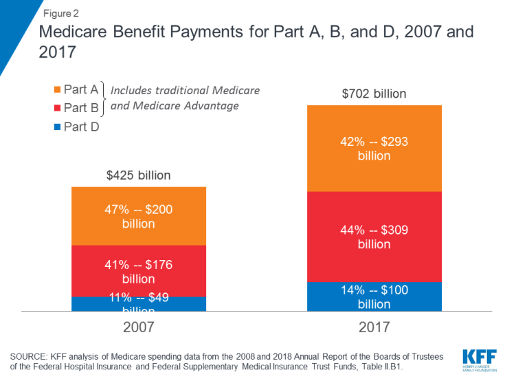 Figure 2: Medicare Benefit Payments for Part A, B, and D, 2007 and 2017