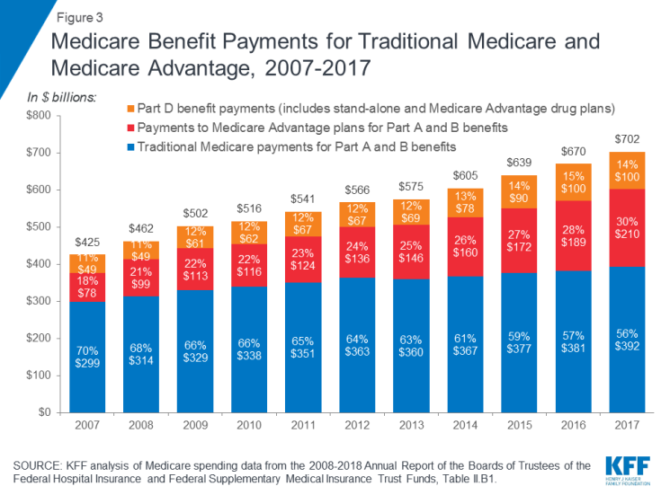 Figure 3: Medicare Benefit Payments for Traditional Medicare and Medicare Advantage, 2007-2017