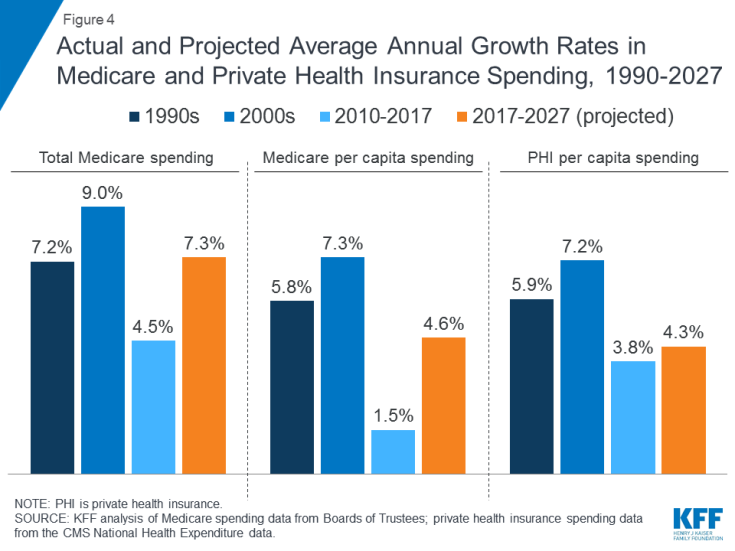 Figure 4: Actual and Projected Average Annual Growth Rates in Medicare and Private Health Insurance Spending, 1990-2027.