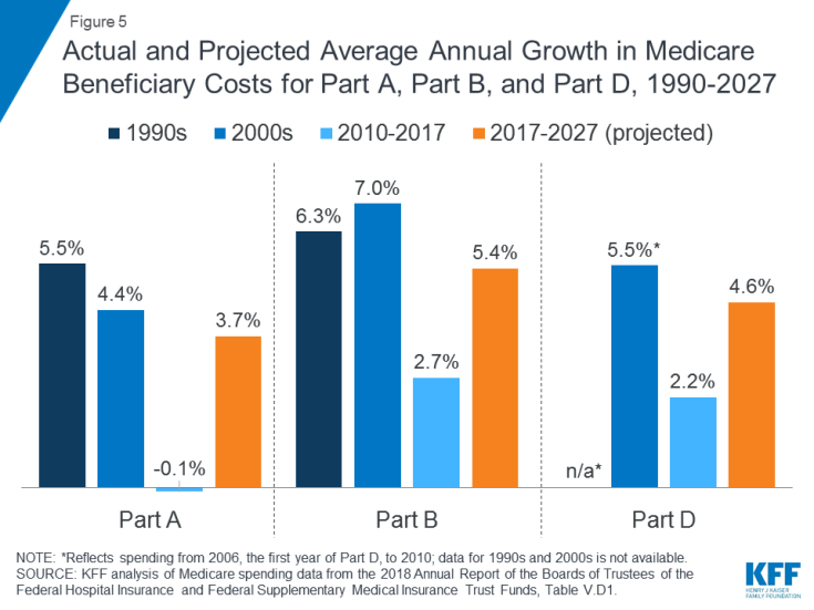 Figure 5: Actual and Projected Average Annual Growth in Medicare Beneficiary Costs for Part A, Part B, and Part D, 1990-2027.