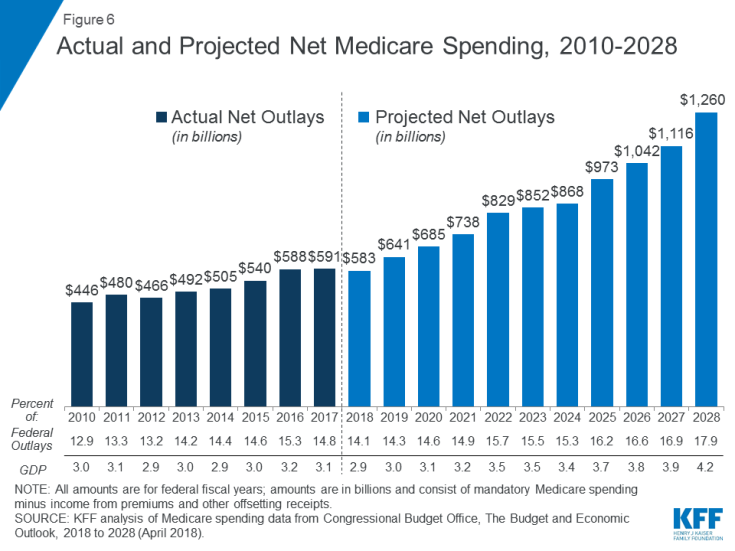 Figure 6: Actual and Projected Net Medicare Spending, 2010-2028.