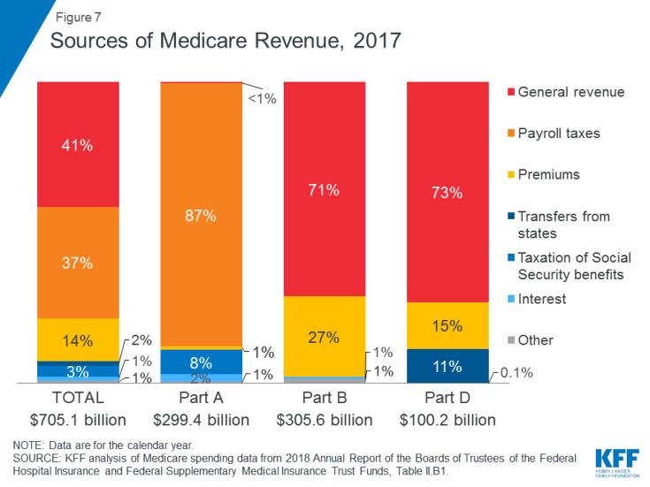 Figure 7: Sources of Medicare Revenue, 2017.