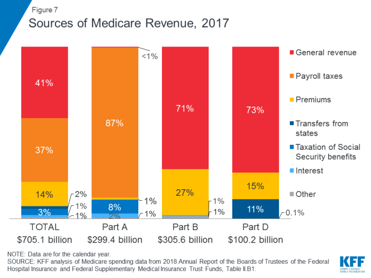 Figure 7: Sources of Medicare Revenue, 2017.