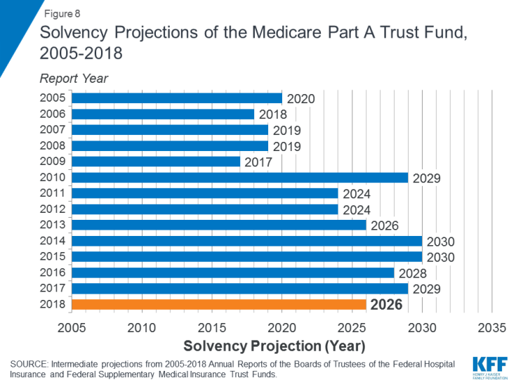 Figure 8: Solvency Projections of the Medicare Part A Trust Fund, 2005-2018.