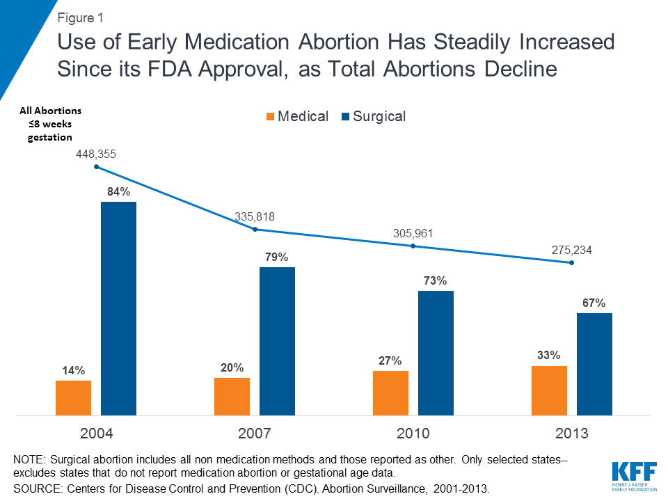 Medication Abortion | The Henry J  Kaiser Family Foundation