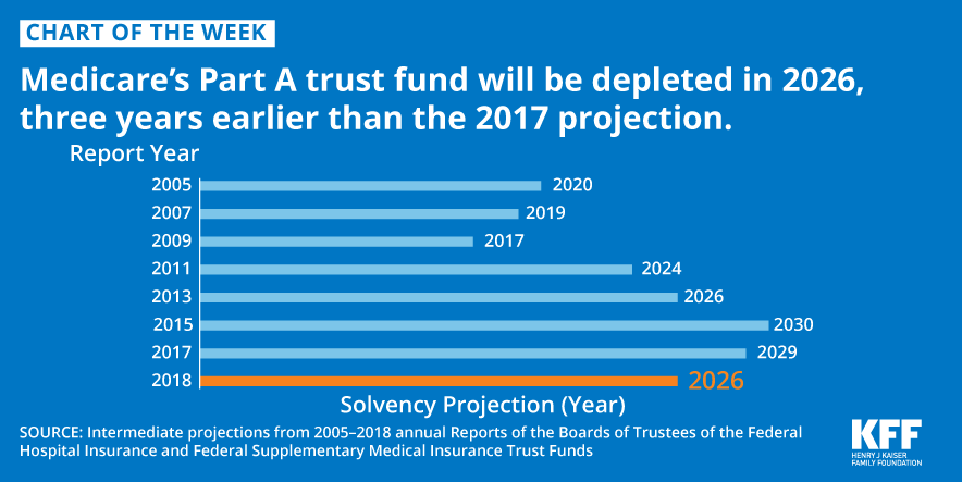 Medicare's Part A trust fund will be depleted in 2026 ...
