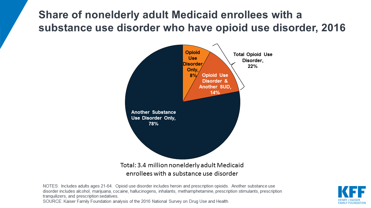 """Key Questions about Medicaid Payment for Services in """"Institutions"""
