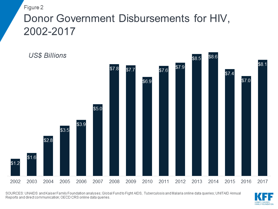 The Global HIV/AIDS Epidemic | The Henry J  Kaiser Family