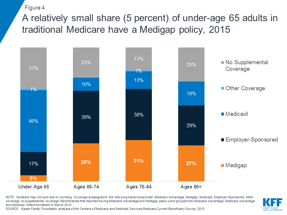 Medigap Enrollment and Consumer Protections Vary Across