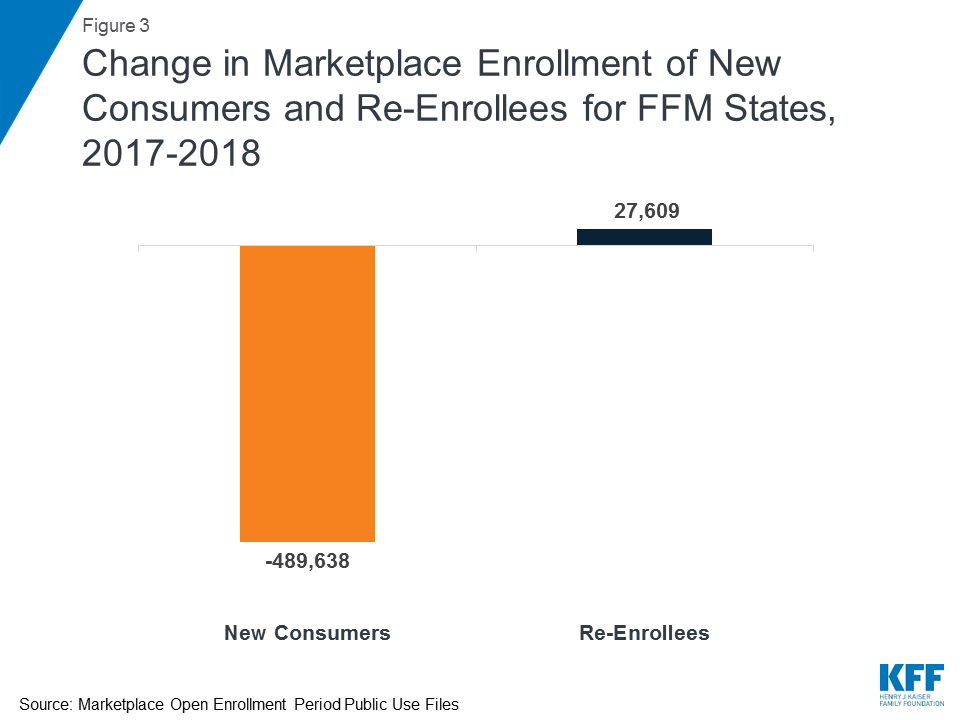 Data Note: Further Reductions in Navigator Funding for