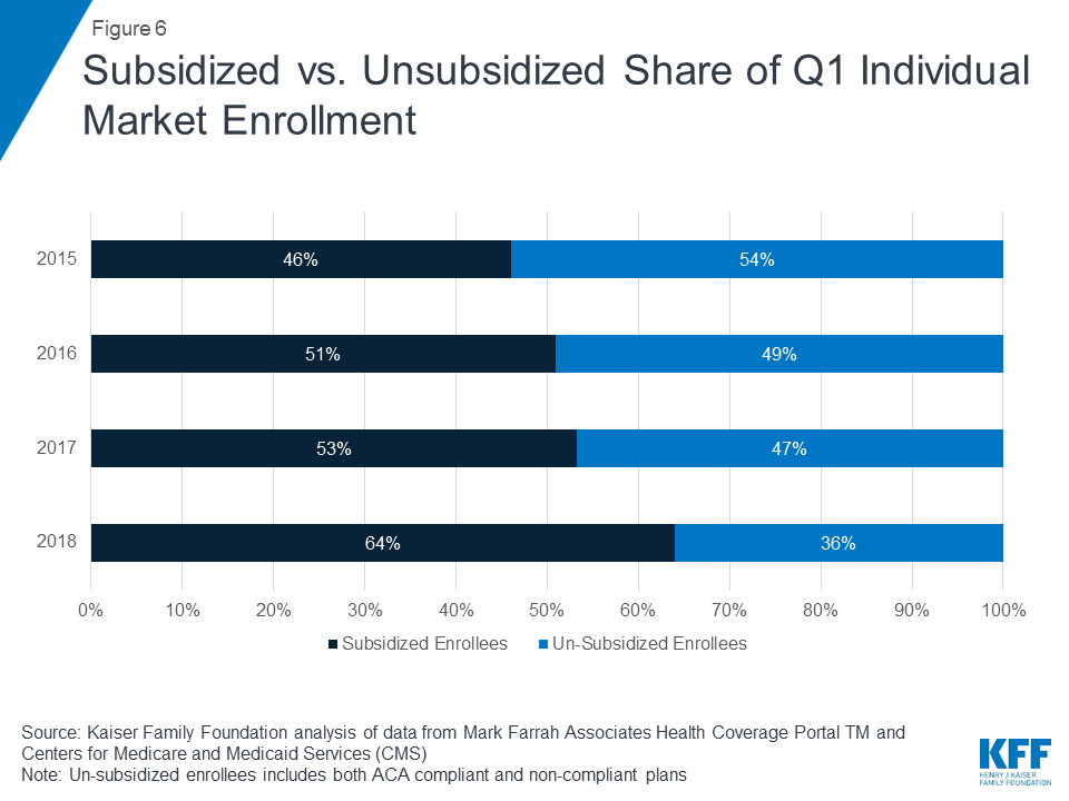 Data Note: Changes in Enrollment in the Individual Health Insurance