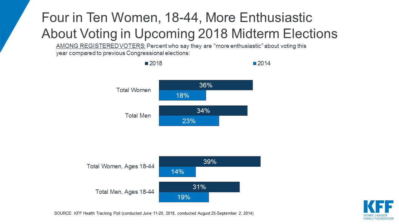 Data Note How Women Voters Could Influence The 2018 Elections And Beyond The Henry J Kaiser Family Foundation