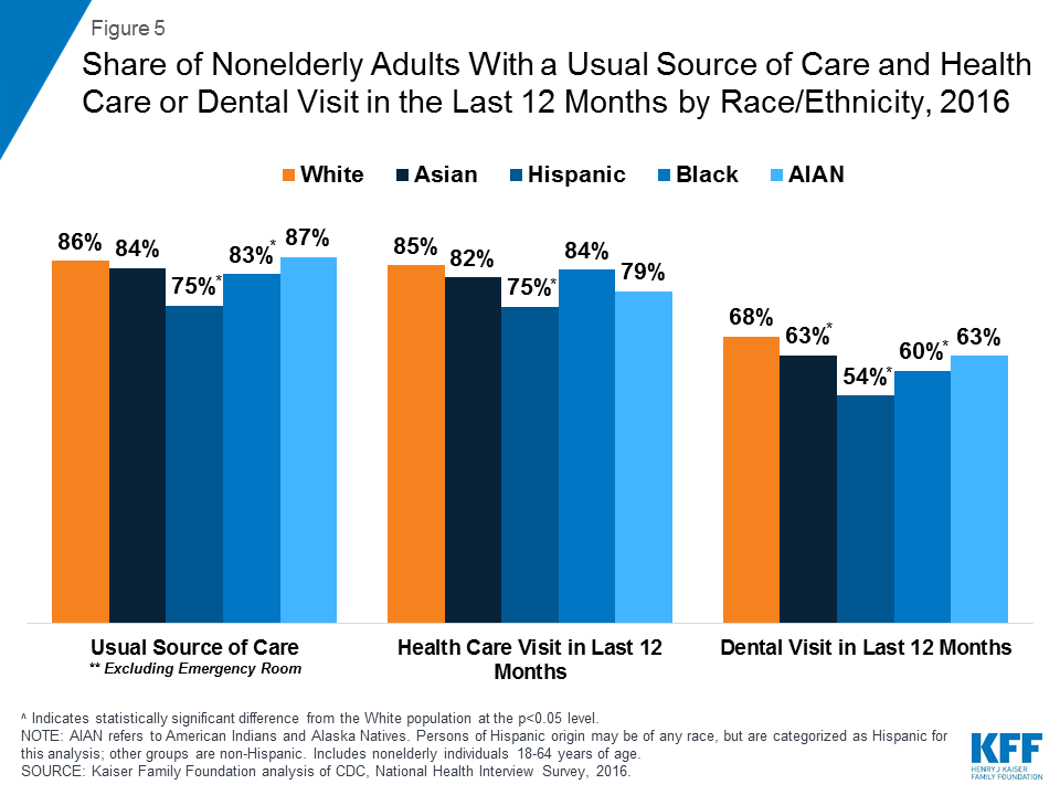 Disparities in Health and Health Care: Five Key Questions