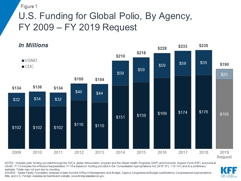 The U S  Government and Global Polio Efforts | The Henry J