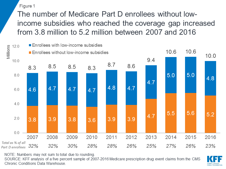 Closing the Medicare Part D Coverage Gap: Trends, Recent Changes