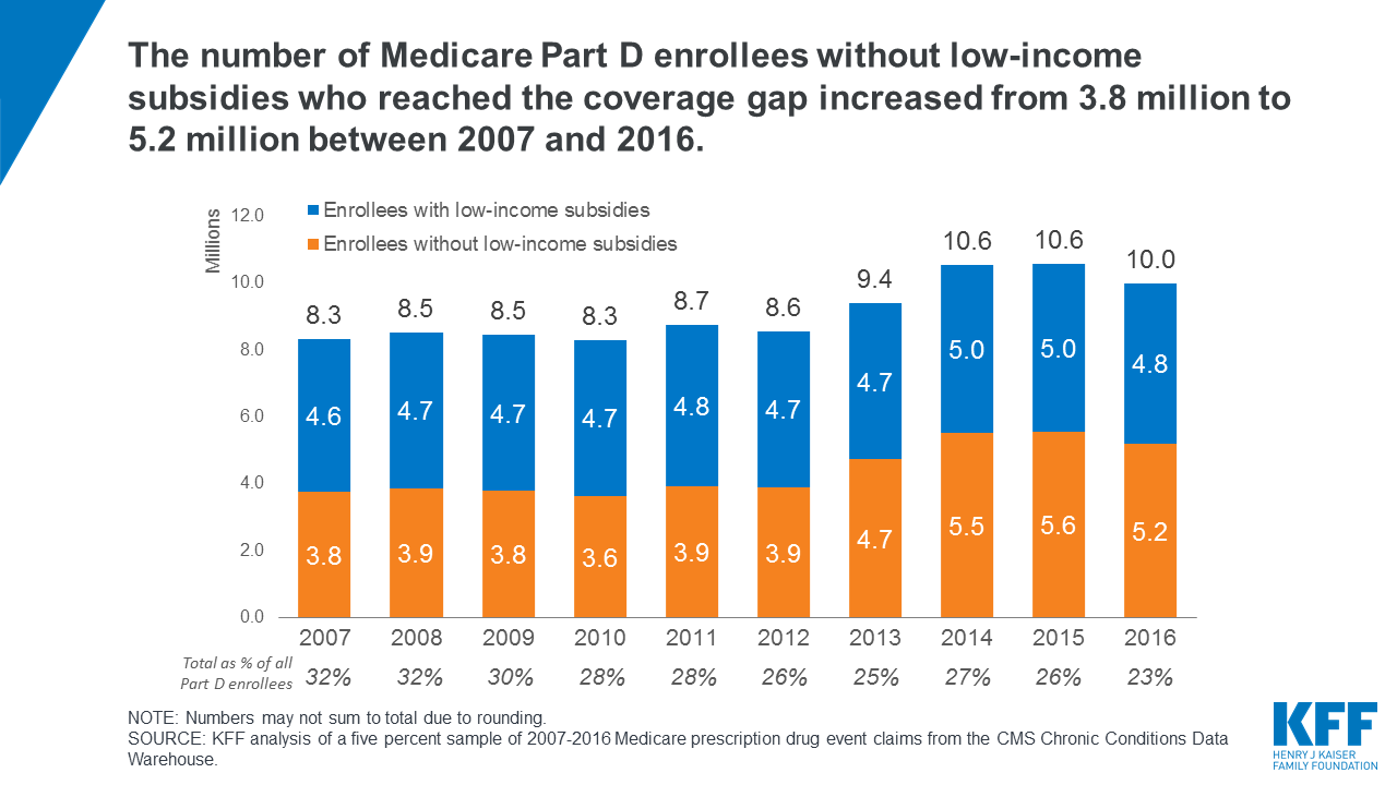 Some Of Possible Changes To Affordable >> Closing The Medicare Part D Coverage Gap Trends Recent Changes