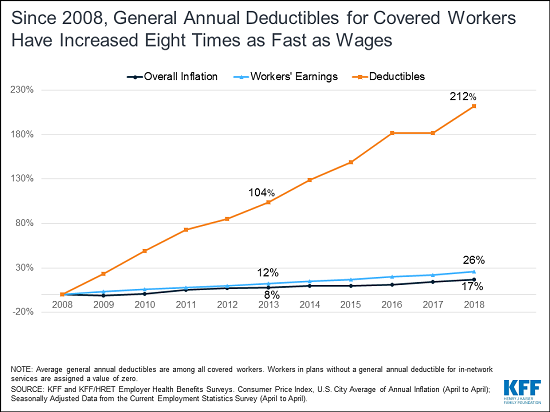 Premiums for Employer-Sponsored Family Health Coverage Rise