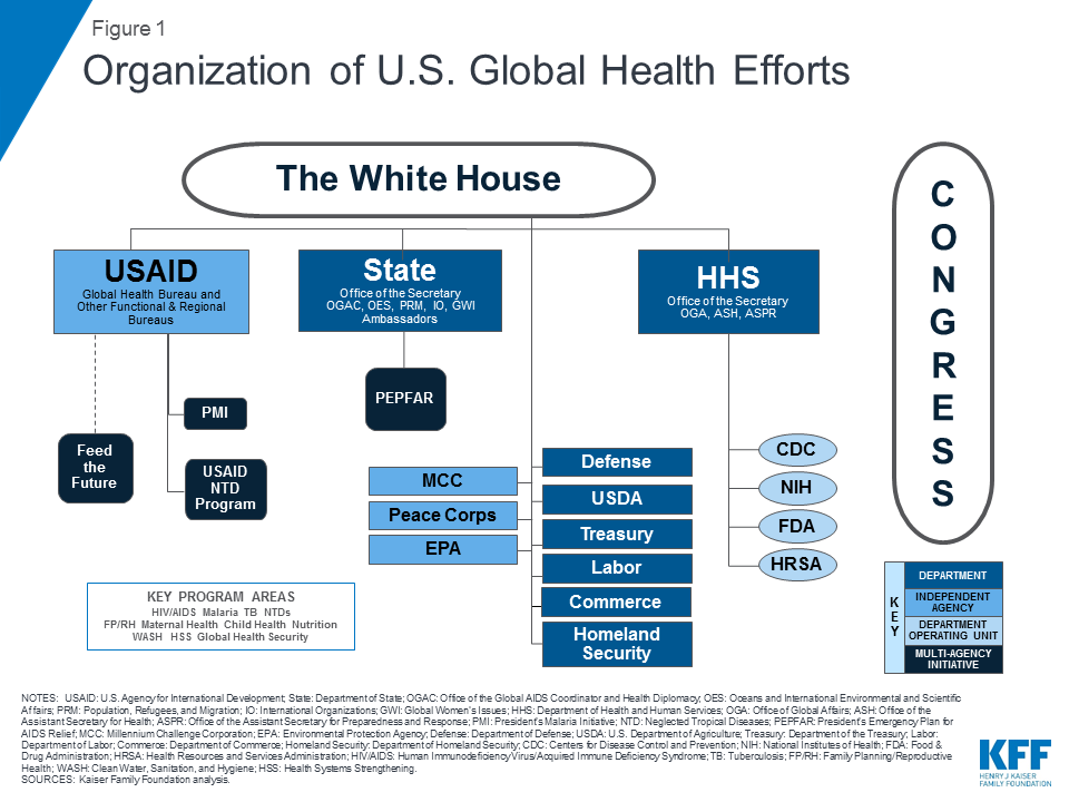 The U S  Government and Global Health | The Henry J  Kaiser Family
