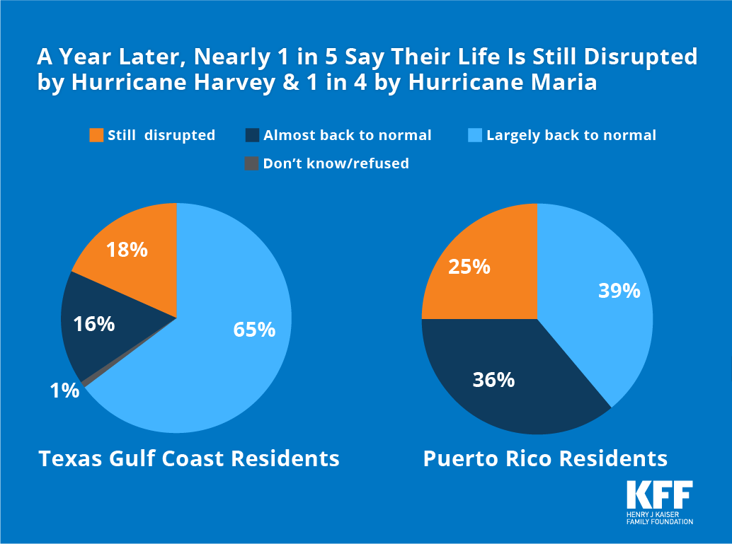 Image result for charts on hurricane maria