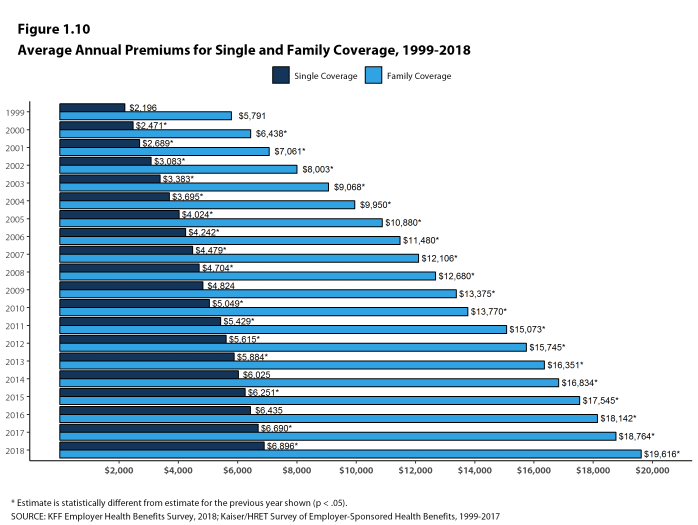 Figure 1.10: Average Annual Premiums for Single and Family Coverage, 1999-2018