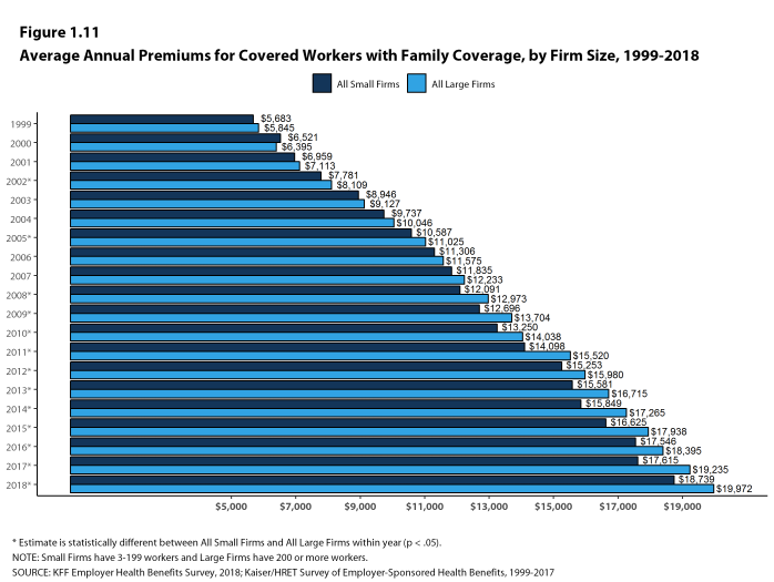Figure 1.11: Average Annual Premiums for Covered Workers With Family Coverage, by Firm Size, 1999-2018