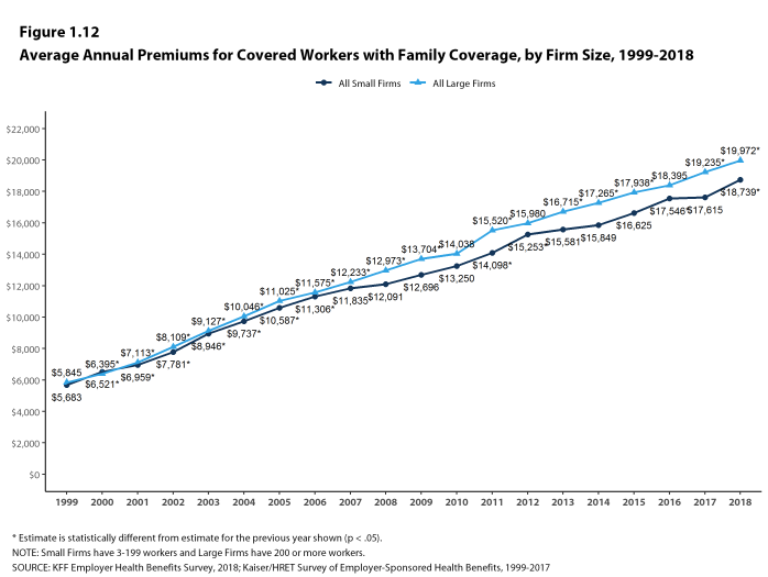 Figure 1.12: Average Annual Premiums for Covered Workers With Family Coverage, by Firm Size, 1999-2018
