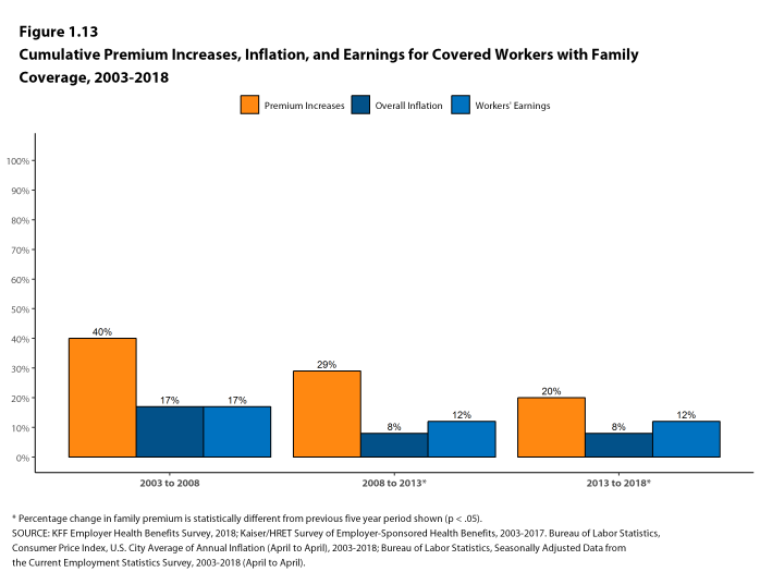 Figure 1.13: Cumulative Premium Increases, Inflation, and Earnings for Covered Workers With Family Coverage, 2003-2018