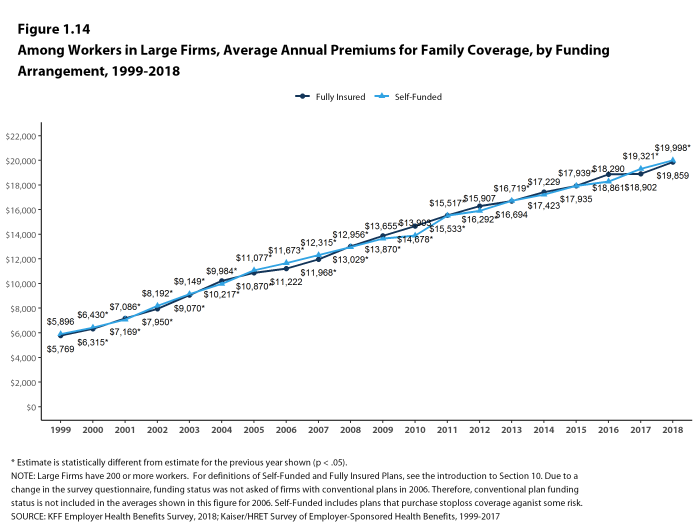 Figure 1.14: Among Workers In Large Firms, Average Annual Premiums for Family Coverage, by Funding Arrangement, 1999-2018