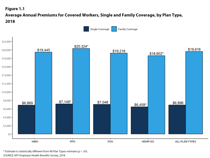 Figure 1.1: Average Annual Premiums for Covered Workers, Single and Family Coverage, by Plan Type, 2018