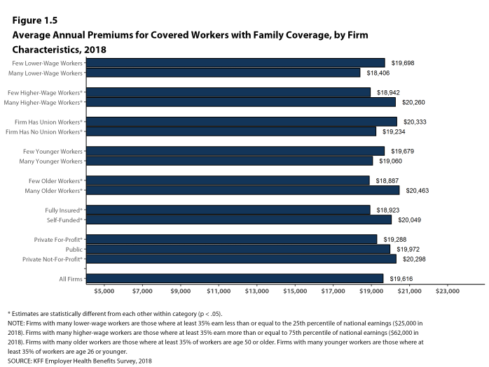 Figure 1.5: Average Annual Premiums for Covered Workers With Family Coverage, by Firm Characteristics, 2018