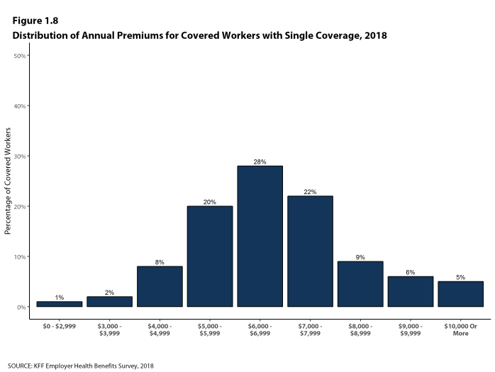 Figure 1.8: Distribution of Annual Premiums for Covered Workers With Single Coverage, 2018
