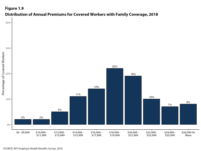 Figure 1.9: Distribution of Annual Premiums for Covered Workers With Family Coverage, 2018