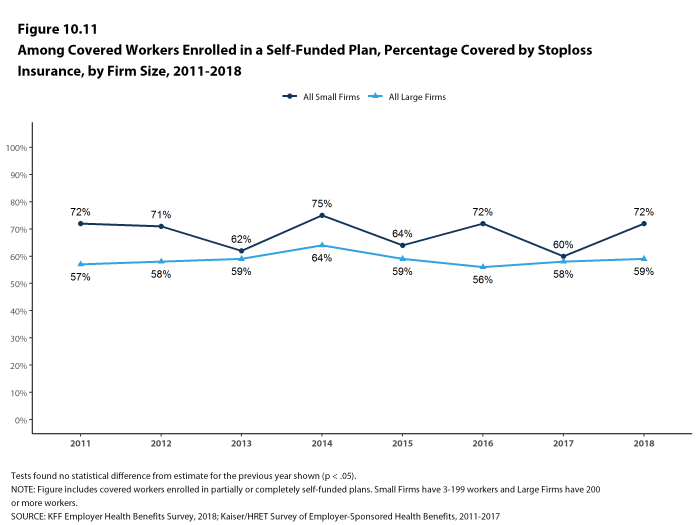 Figure 10.11: Among Covered Workers Enrolled In a Self-Funded Plan, Percentage Covered by Stoploss Insurance, by Firm Size, 2011-2018