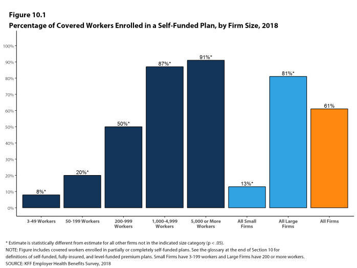 Figure 10.1: Percentage of Covered Workers Enrolled In a Self-Funded Plan, by Firm Size, 2018