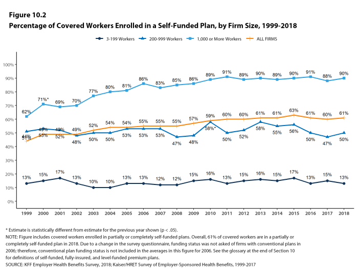 Figure 10.2: Percentage of Covered Workers Enrolled In a Self-Funded Plan, by Firm Size, 1999-2018